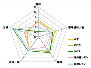 柑橘類07_11-2(再送)